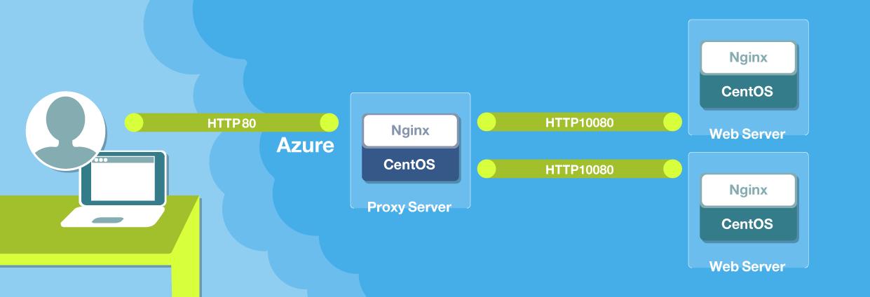 Azure上でNginxを構築し、リバースプロキシ機能を検証