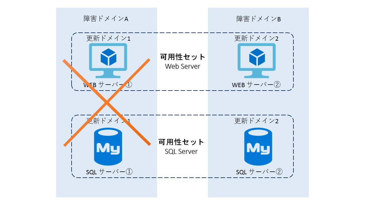 可用性セット図2