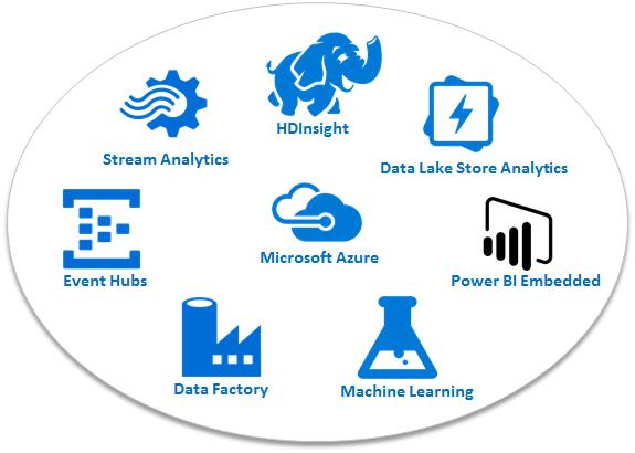 Azure データ分析系サービス