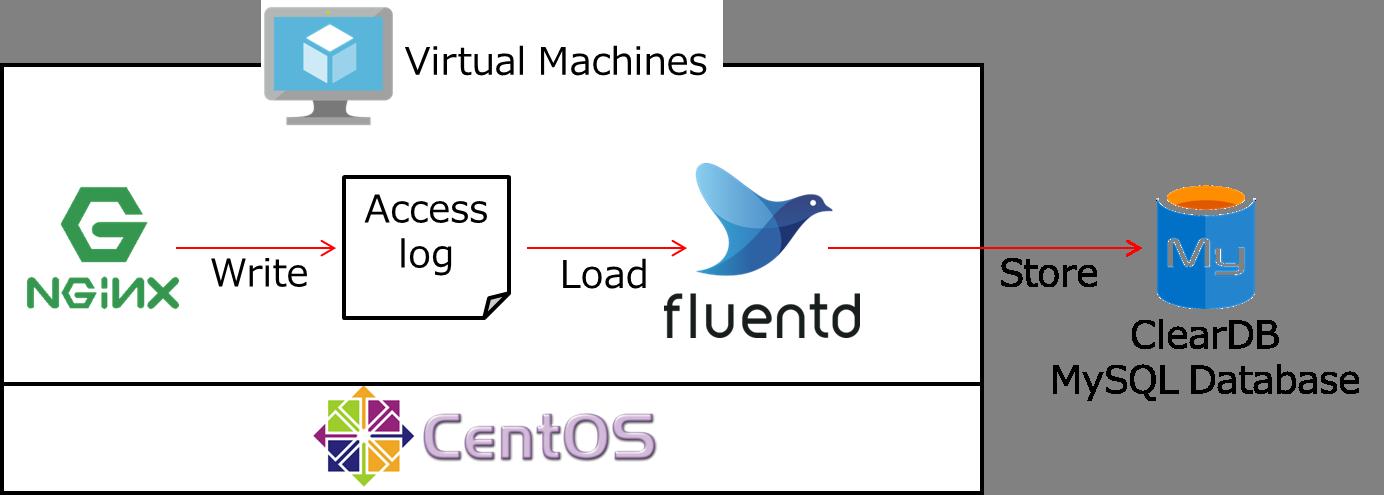 Fluentdを用いてNginxのアクセスログをMySQLのテーブルへ格納する