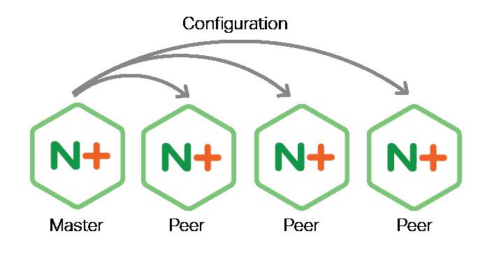 R12-Configuration-Sharing