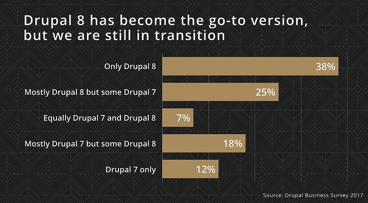 drupal-8-agency-adoption-742x1114