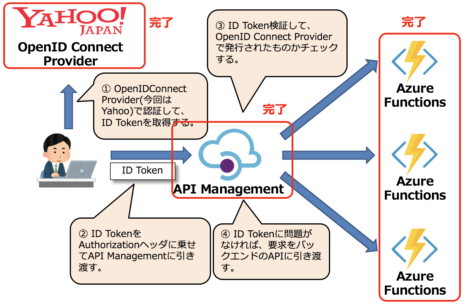 AzureのAPI Gateway(API Management)を用いてOpenID Connect Provider