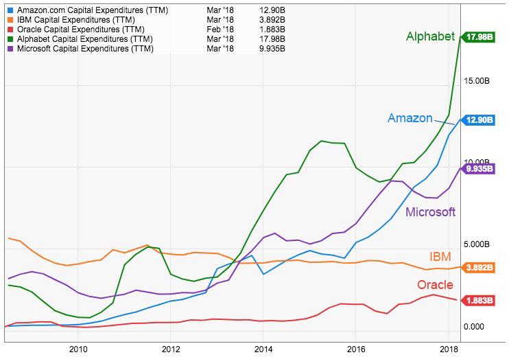 capex-cloud-vendors-absolute-growth-2018-j