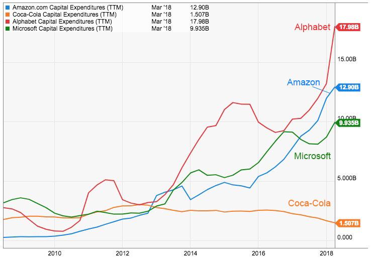 capex-cloud-vendors-vs-coca-cola-2018-j