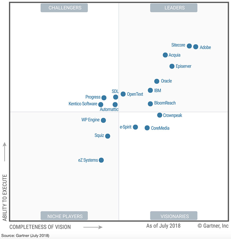 gartner-magic-quadrant-for-web-content-management-2018_770x798