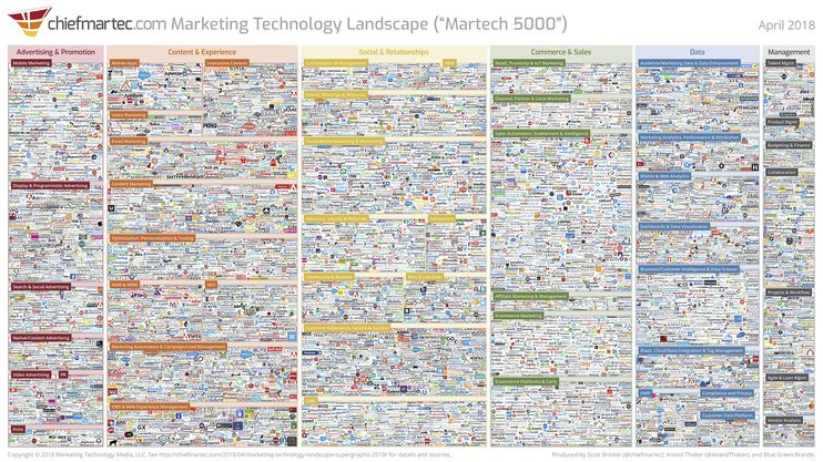 marketing-technology-landscape-2018-742x1114