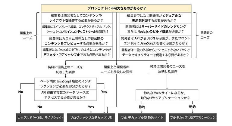 how-to-decouple-drupal-in-2019-flowchart-middle-jp_770x419