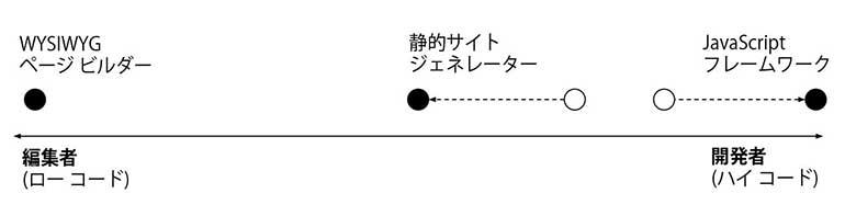 how-to-decouple-drupal-in-2019-spectrum-diagram_jp_770x197