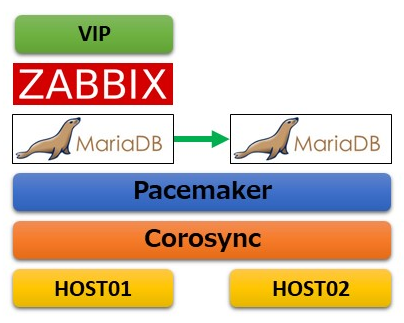 pacemaker-zabbix