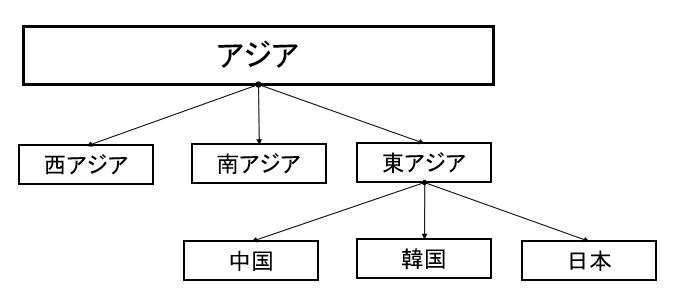 MAPの階層概念図