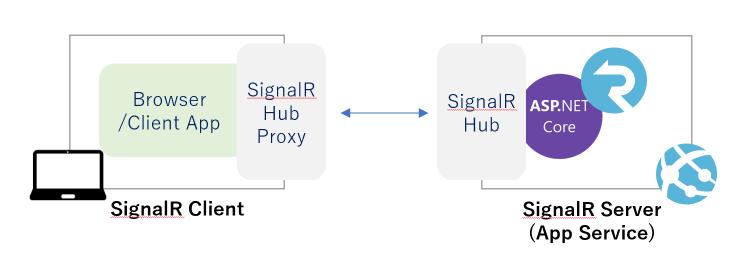asp.net-core-signalr-architecture