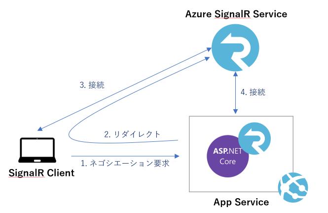 azure-signalr-service-architecture
