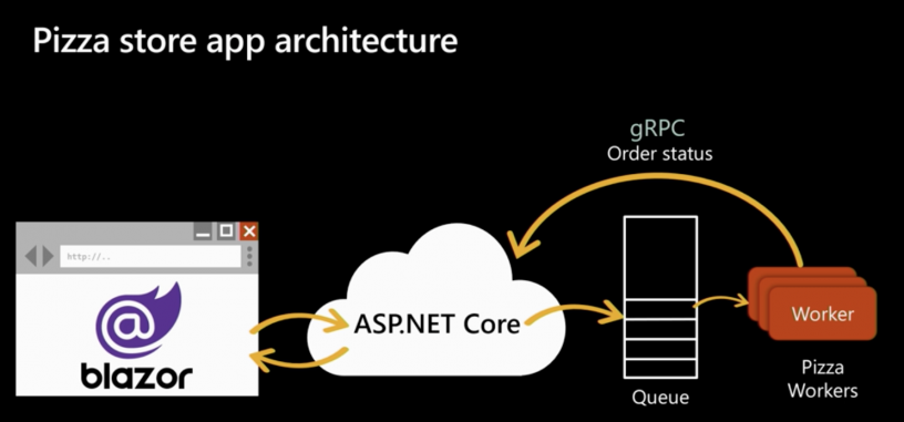 dotnet_core3_full_stack_demo_app_architecture