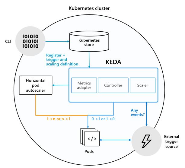 keda-architecture