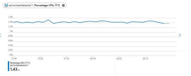 Azureのグラフ