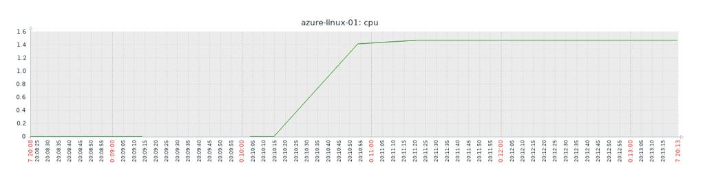 zabbixのグラフ