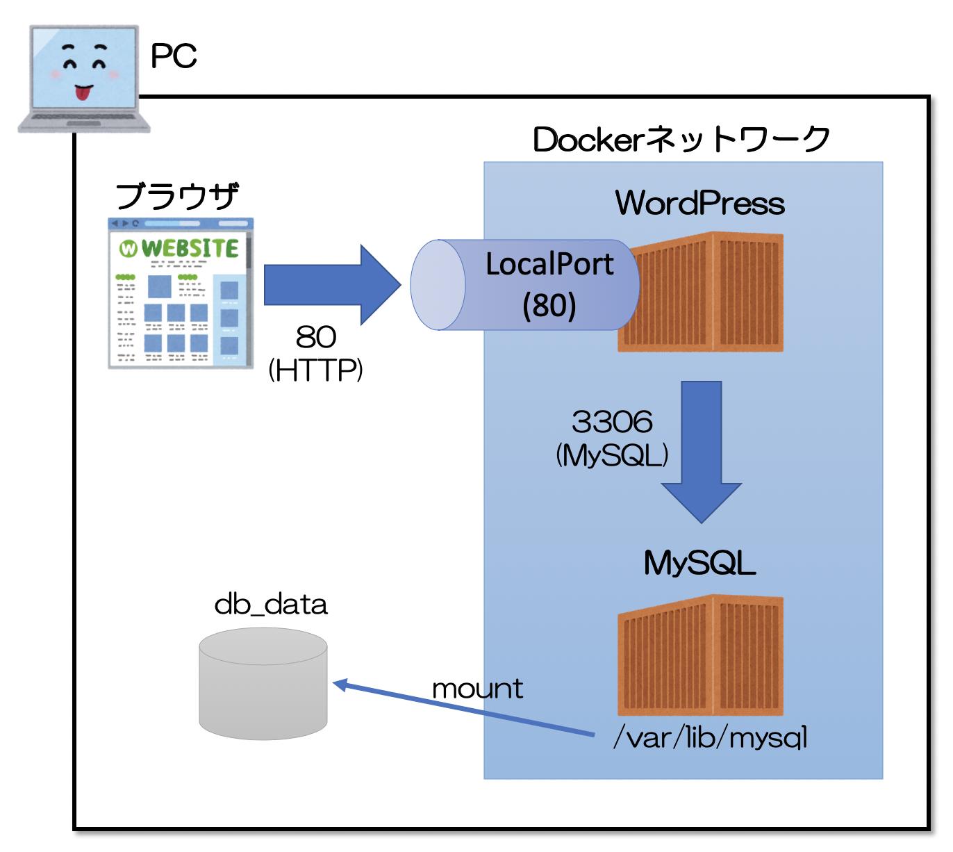 Docker コンテナ 削除